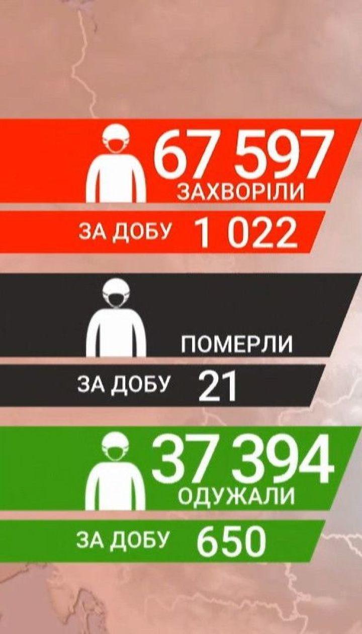 За месяц показатель заболевания коронавирусом в Украине вырос втрое