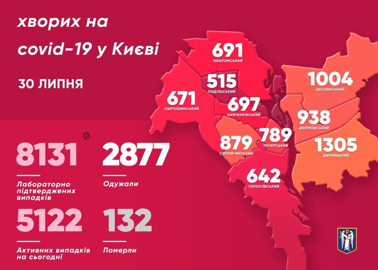 Коронавірусна статистика у Києві за 30 липня_інфографіка