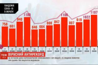 Новий антирекорд: за минулу добу в Україні коронавірусом інфікувались 1197 людей
