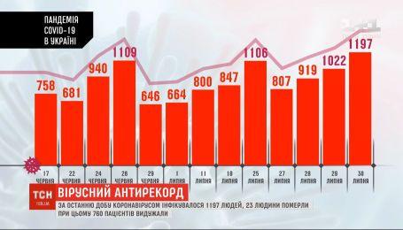 Новый антирекорд: за прошлые сутки в Украине коронавирусом заразились 1197 человек