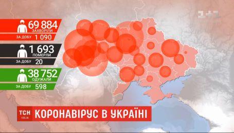 Коронавирус в Украине: выявлено более тысячи новых случаев инфицирования в сутки