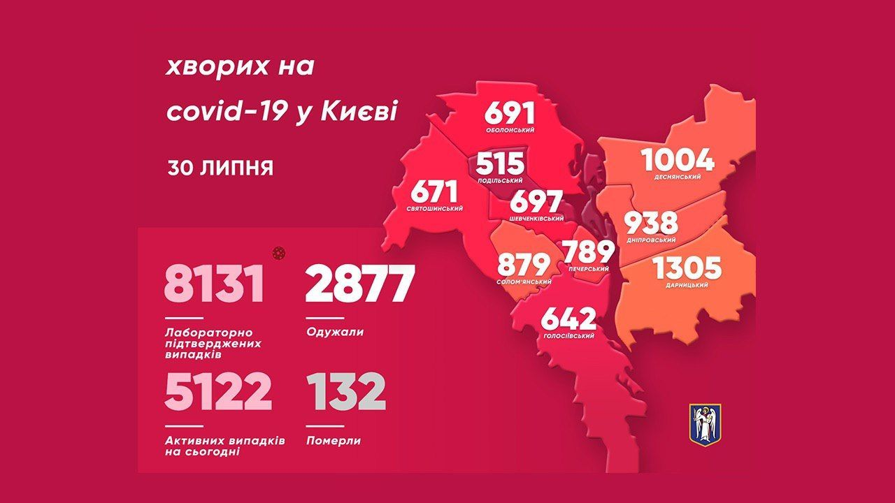 Коронавірусна статистика у Києві на 31 липня_інфографіка