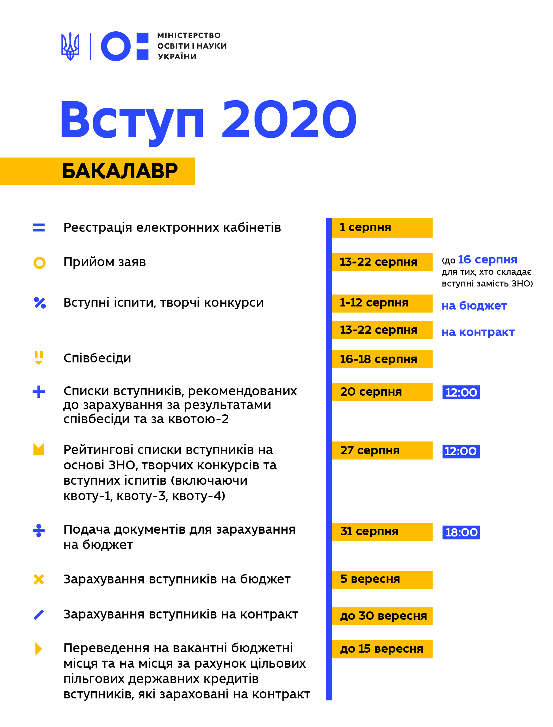 Терміни вступної кампанії 2020
