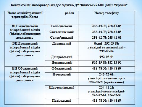 Київський міський лабораторний центр МОЗ України