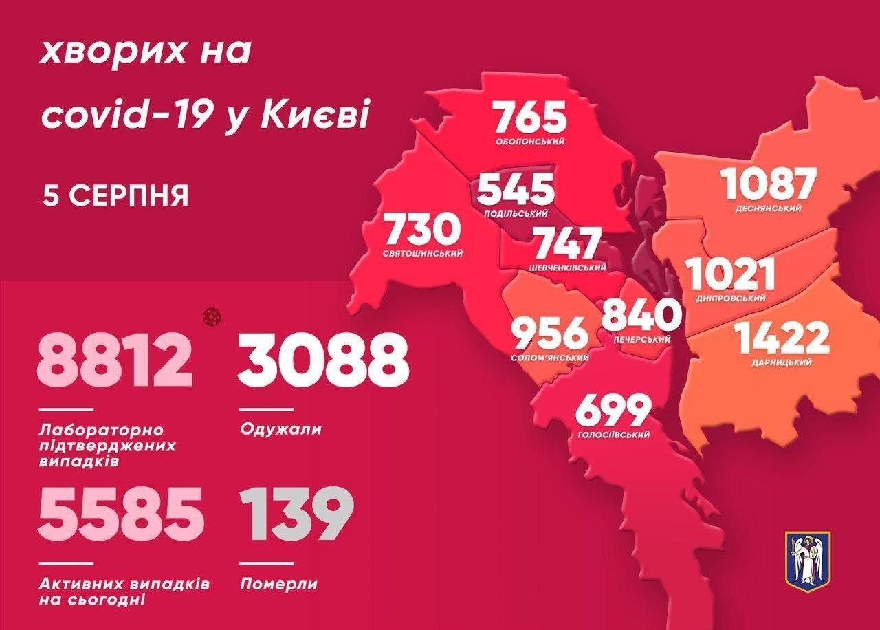 Коронавірусня статистика у Києві за 5 серпня, інфографіка