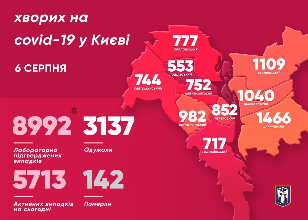 Коронавірусна статистика у Києві на 6 серпня_інфографіка