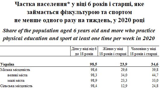 Держстат вік та вага_4