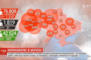 Коронавірусний антирекорд: за останню добу інфікувалися 1318 українців