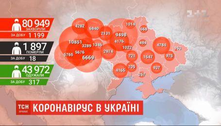 Коронавірус в Україні: за добу - 1199 інфікованих
