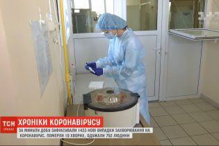 Очередной антирекорд: за сутки в Украине зафиксировали 1433 больных на коронавирус