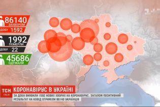 Коронавірус в Україні: вперше добова кількість нових хворих перевалила за півтори тисячі
