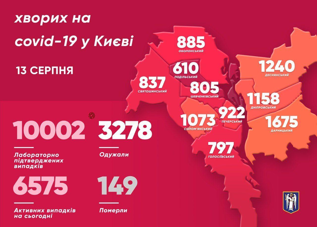 Коронавірусна статистика у Києві_дані за 13 серпня_інфографіка
