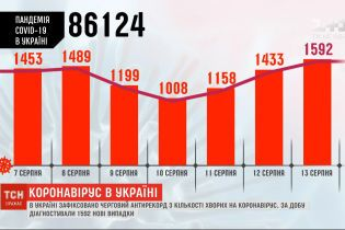Черговий антирекорд: в Україні за добу виявили 1592 нових хворих на коронавірус