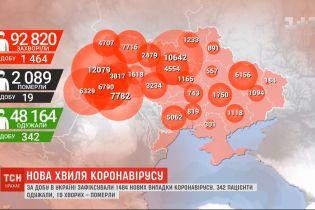 В Україні - майже 93 тисячі підтверджених випадків коронавірусу