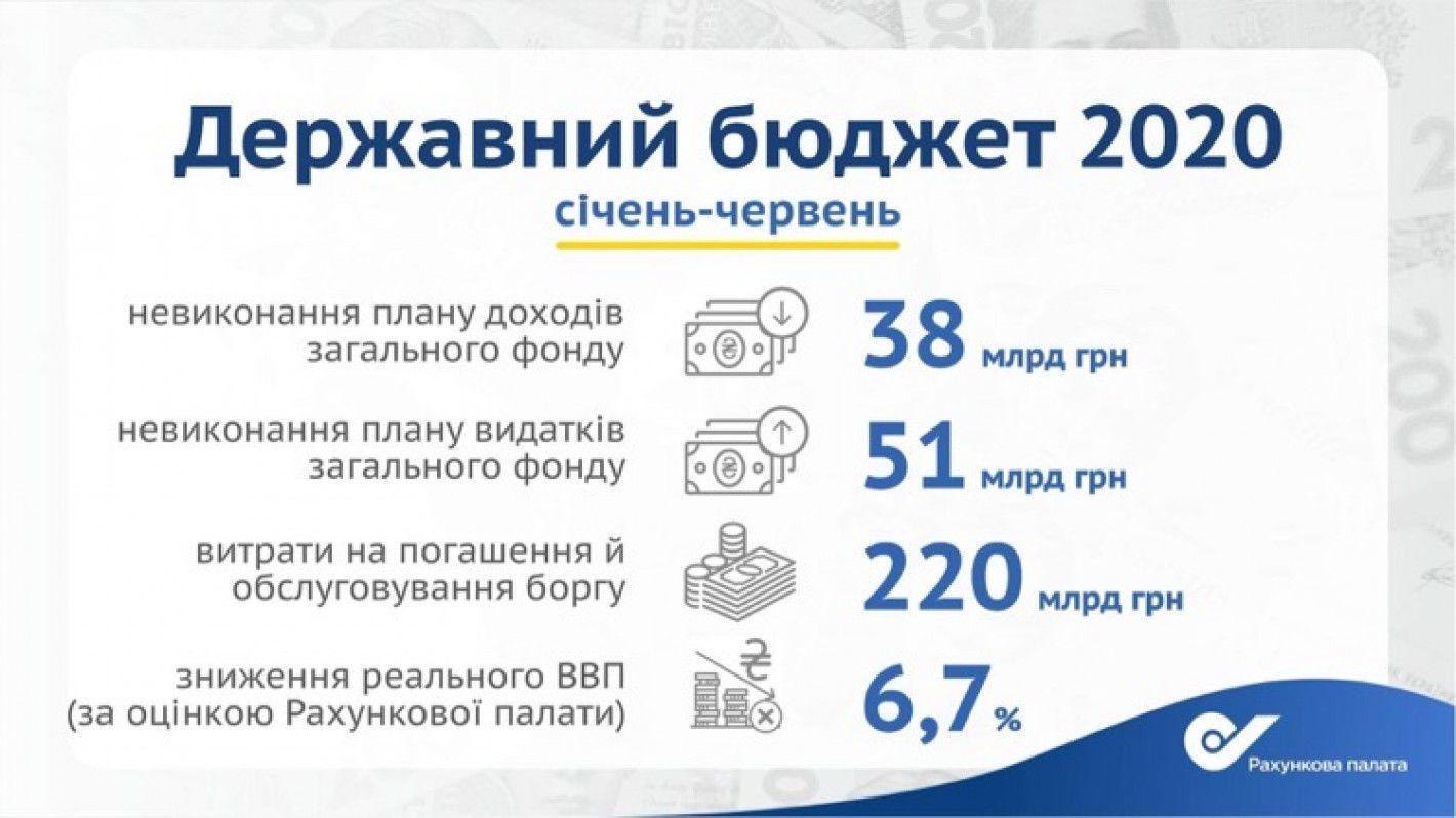 держбюджет 2020