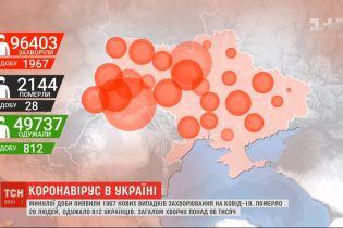 Очередной антирекорд: в Украине - почти 2000 инфицированных коронавирусом за сутки