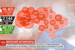 Коронавірусний антирекорд: за вівторок в Україні зафіксували 1967 захворілих