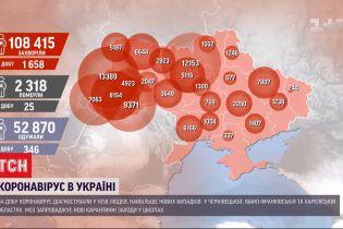 COVID-19 в Украине: за сутки 1658 положительных тестов, в Минздраве рассказали об обучении в условиях карантина