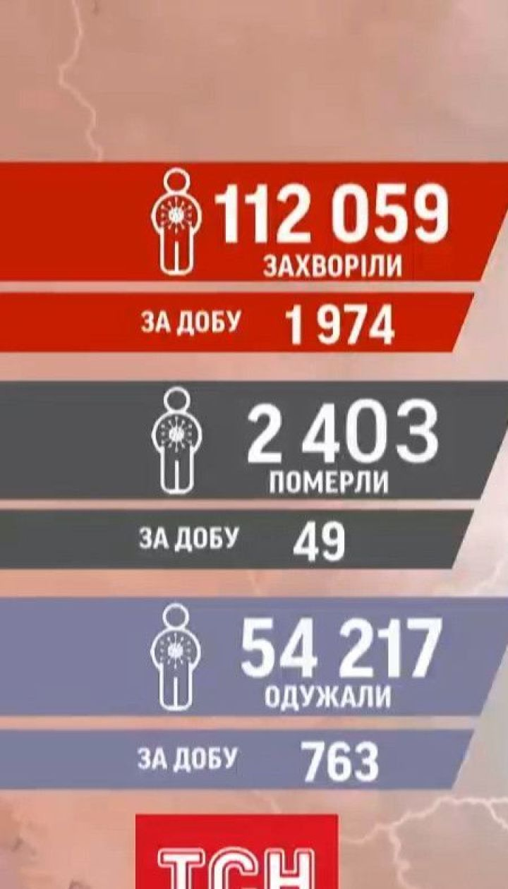 Новий антирекорд: в Україні від коронавірусу за добу померло 49 людей