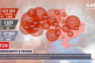 Коронавирусная статистика: более 2 тысяч человек заболели в течение суток