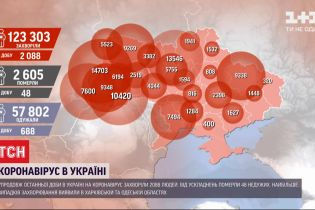 В Украине снова более 2 тысяч инфицированных COVID-19, больше всего - в Харьковской и Одесской областях