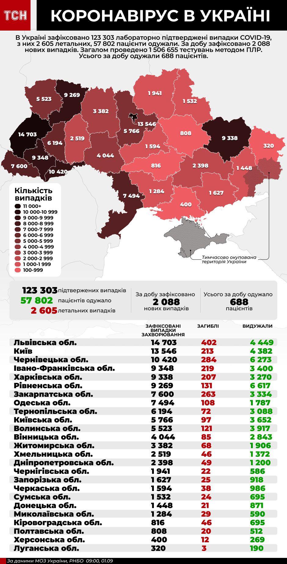 коронавірус інфографіка 1 вересня