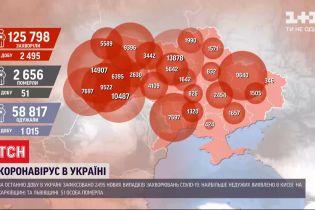 Два антирекорди: в Україні за добу на COVID-19 захворіли 2495 людей, померли від недуги - 51