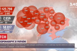 В Україні за добу - 2495 нових випадків захворювання на коронавірус