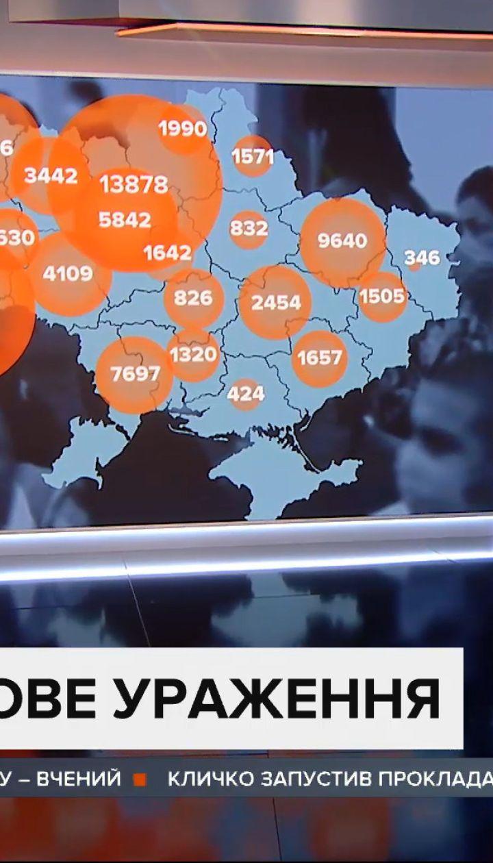 Побили всі антирекорди: 2495 нових хворих на коронавірус та 51 смерть станом на 2 вересня
