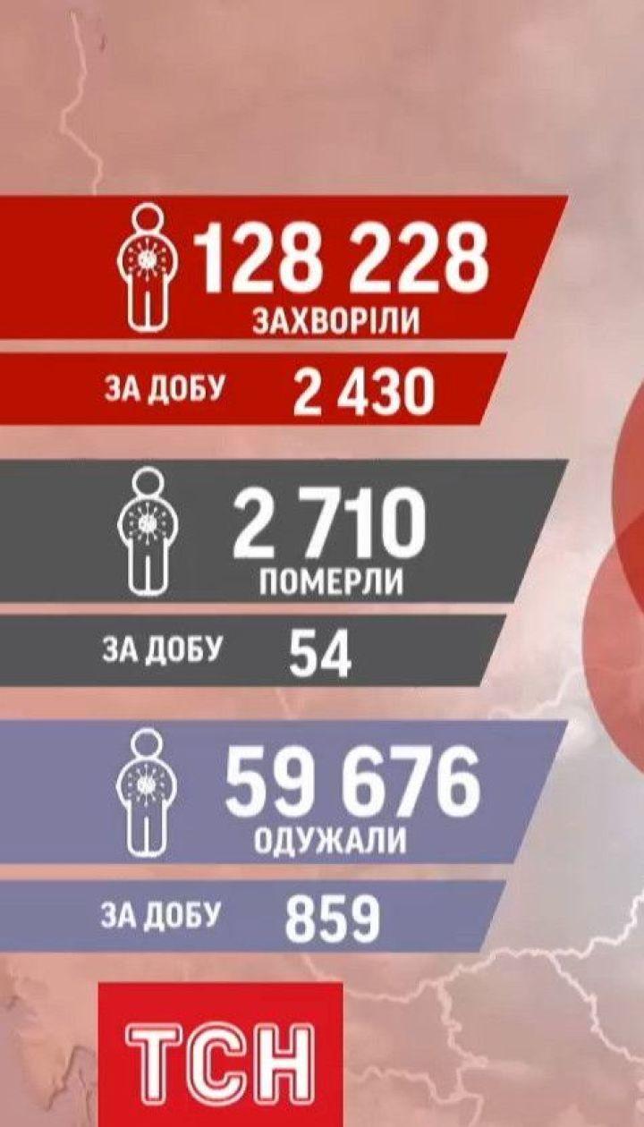 Коронавірусний антирекорд: в Україні за добу з діагнозом COVID-19 померли 54 людини
