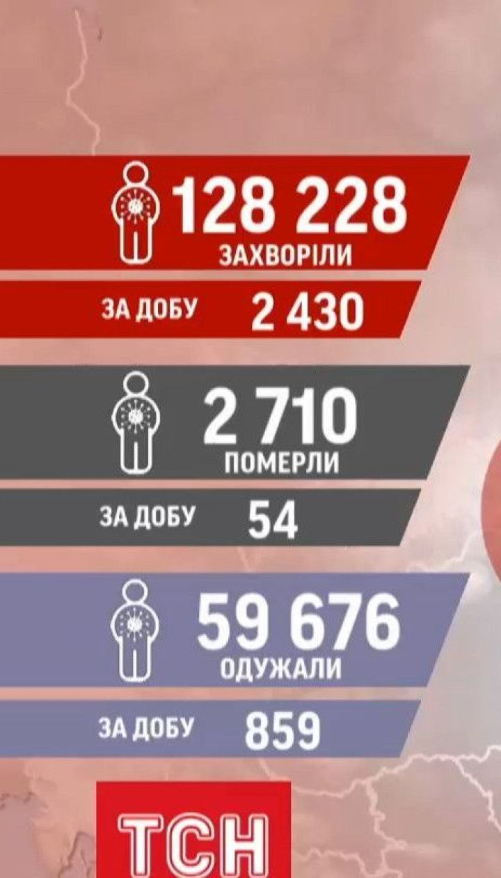 Коронавирусный антирекорд: в Украине за сутки с диагнозом COVID-19 умерли 54 человека