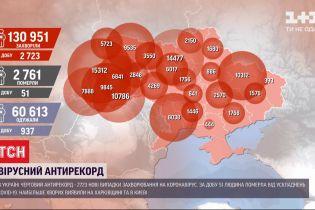 Очередной антирекорд: в Украине зафиксировали на 228 инфицированных больше, за предыдущие сутки