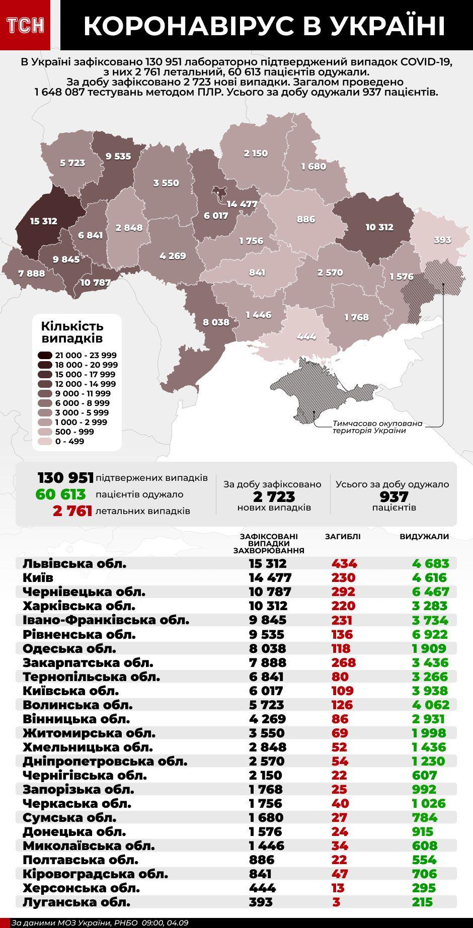 інфографіка коронавірус 4 вересня