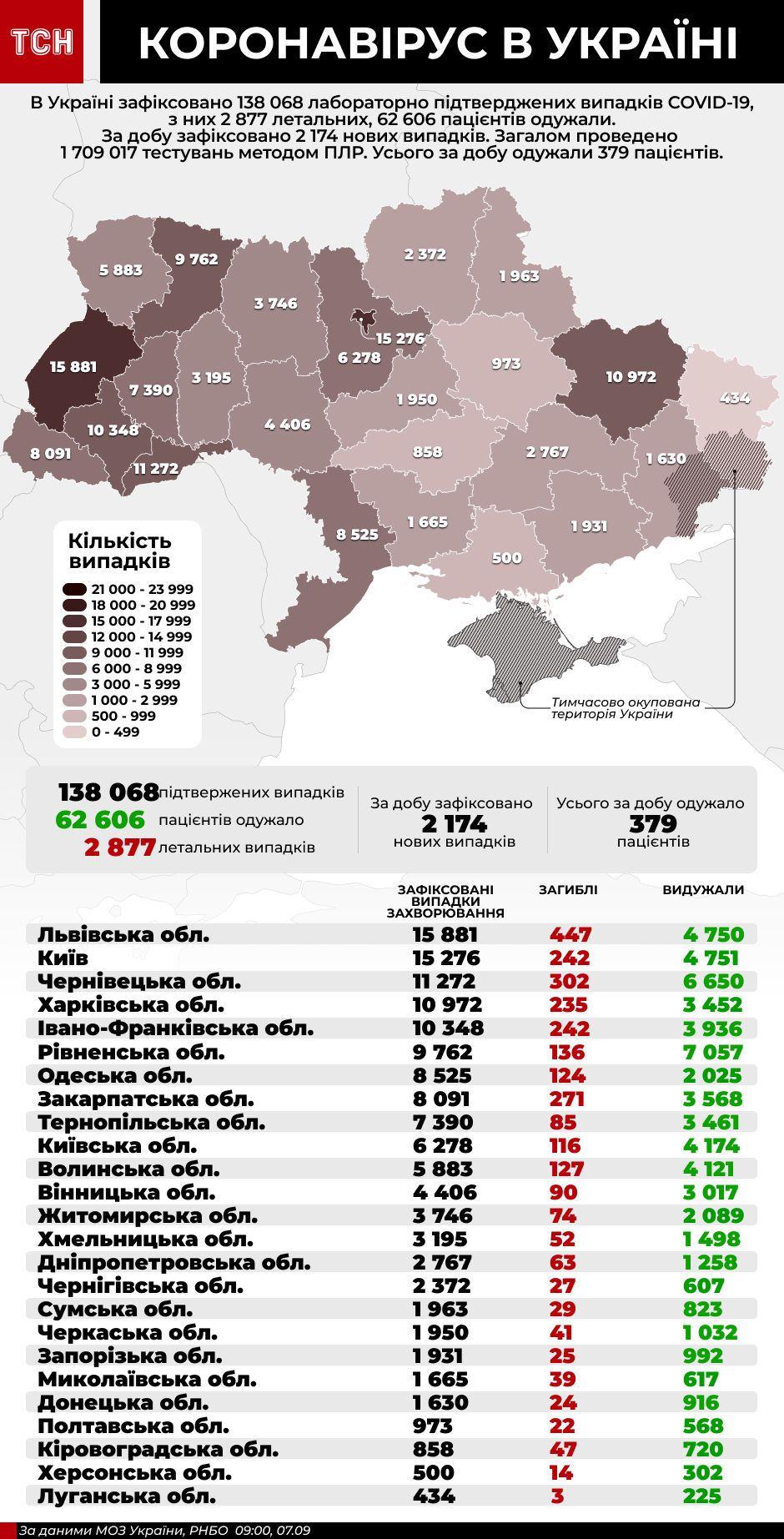 коронавірус, статистика на 7 вересня, інфографіка