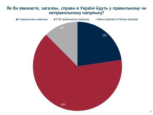 Як йдуть справи в Україні