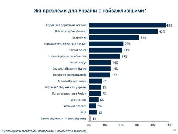 Найважливіші проблеми в Украиїні