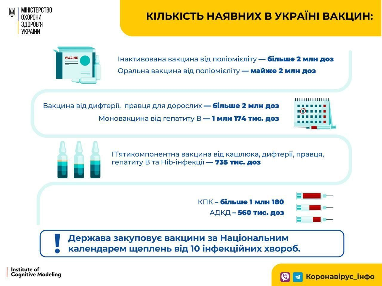 Кількість наявних вакцин