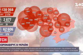 В Україні оновили розподіл міст за карантинними зонами