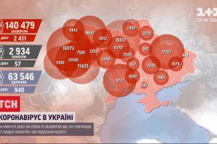 Кількість хворих коронавірусом за добу в Україні збільшилась іще на 2411 українців
