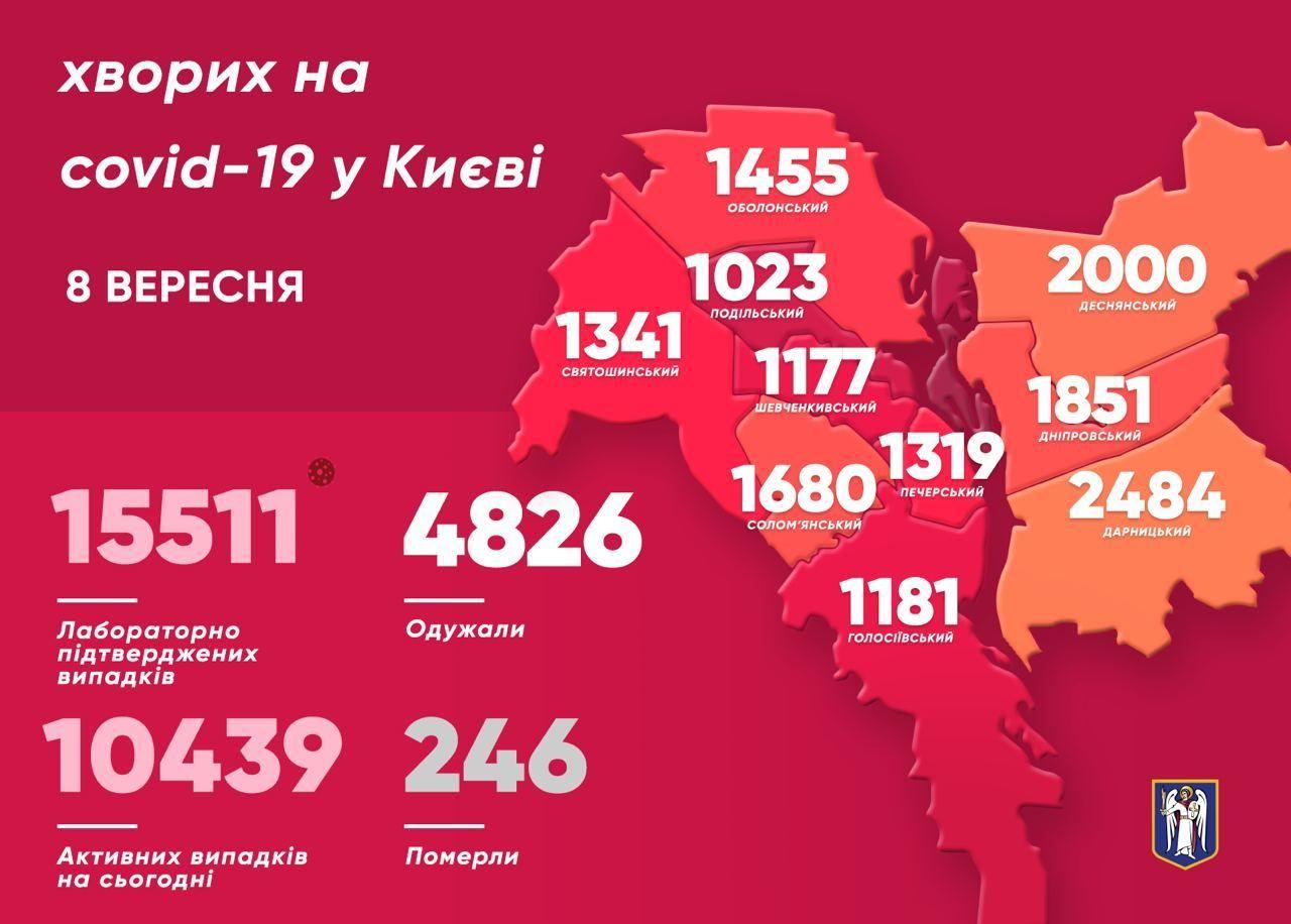 Коронавірусна статистика у Києві станом на 8 вересня_інфографіка