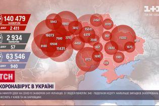 За минулу добу в Україні виявили 2411 нових випадків коронавірусу