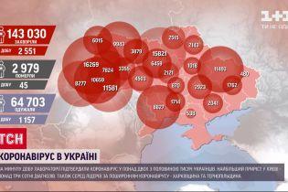Коронавирус в Украине: за последние сутки подтвердили 160 новых диагнозов у детей