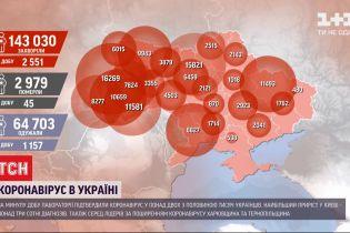 Статистика коронавірусу: в Україні за добу виявили понад 2,5 тисячі нових інфікованих