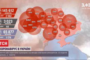 За прошлые сутки 2582 украинцев заболели коронавирусом