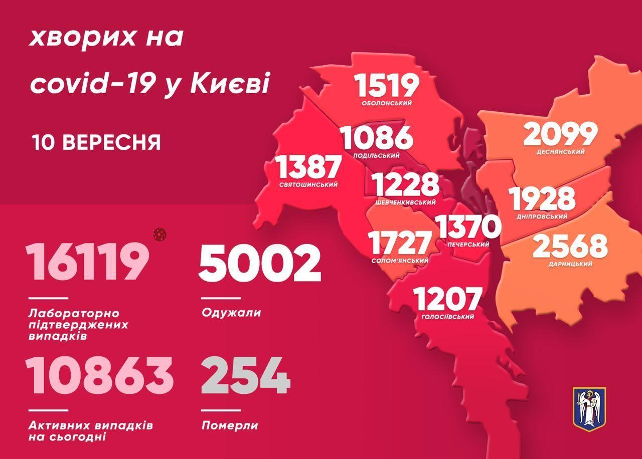 Коронавірусна статистика у Києві на 10 вересня_мапа_інфографіка