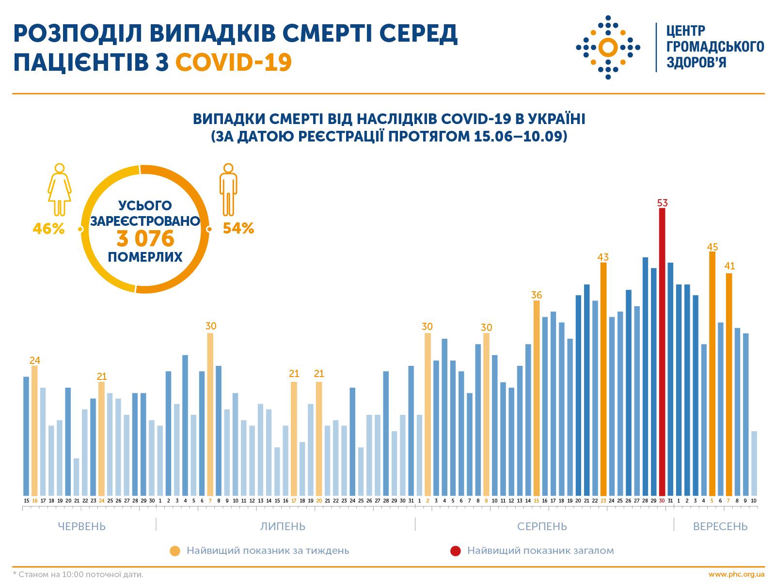 інфографіка розподіл випадків смерті від коронавірусу
