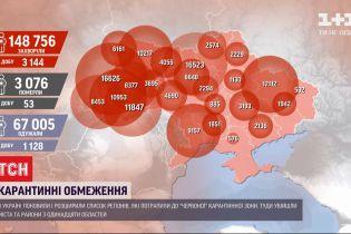Новий антирекорд: 3 144 випадків коронавірусу зафіксували у країні за добу