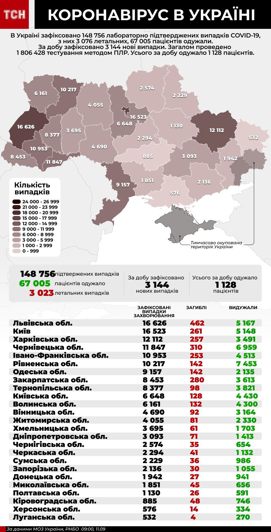 інфографіка коронавірус 11 вересня