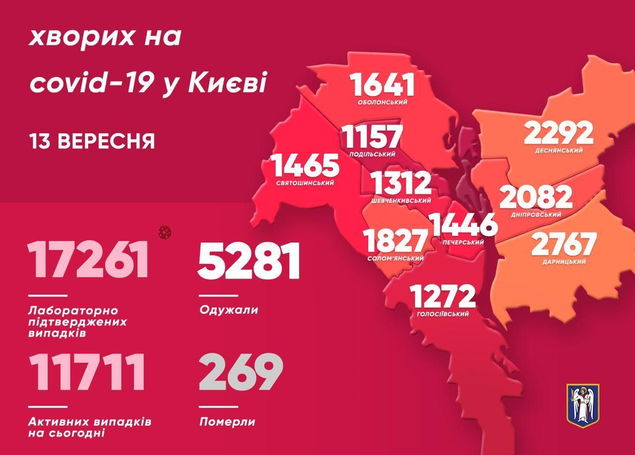 Коронавірусна статистика у Києві станом на 14 вересня