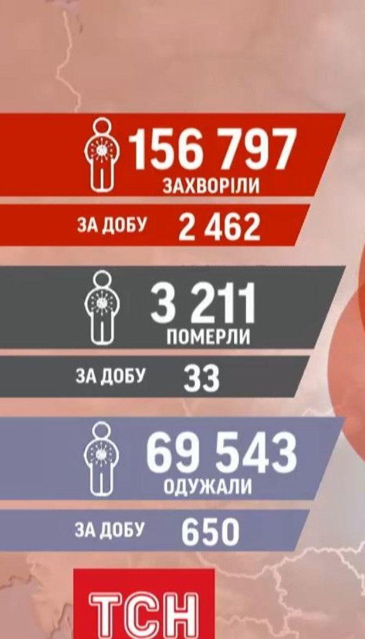 Статистика коронавірусу: за добу в Україні виявили 2,5 тисячі нових випадків інфікування